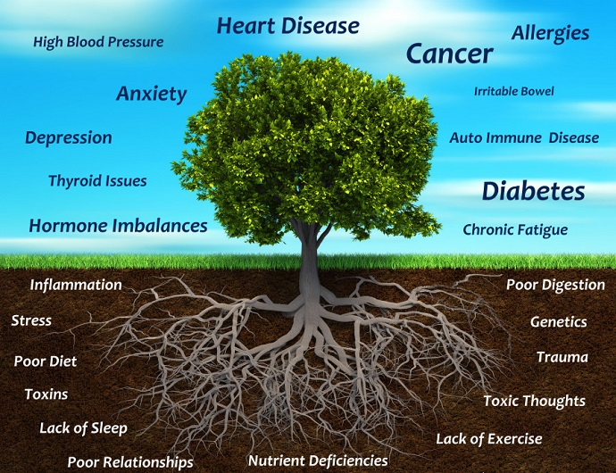 life-style-disorders